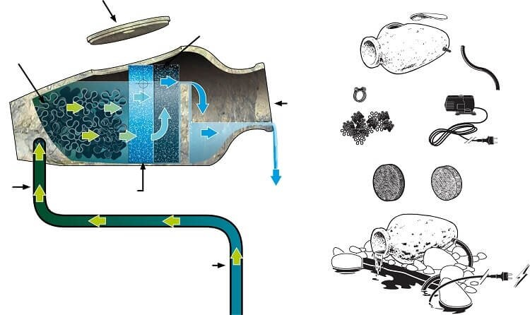 Ubbink Vijverfilter Acqua Arte Amphora Filterkruik gebruiksaanwijzing